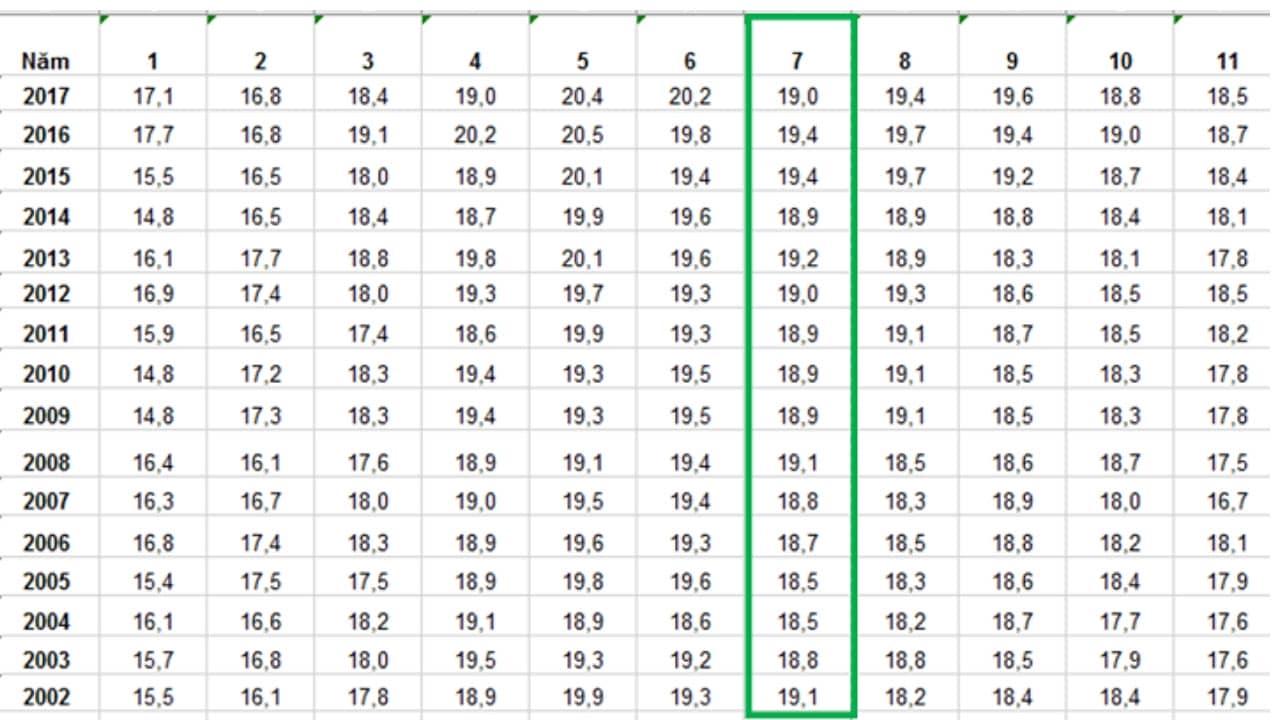Biên độ nhiệt trung bình của tháng 7 ở Đà Lạt qua các năm