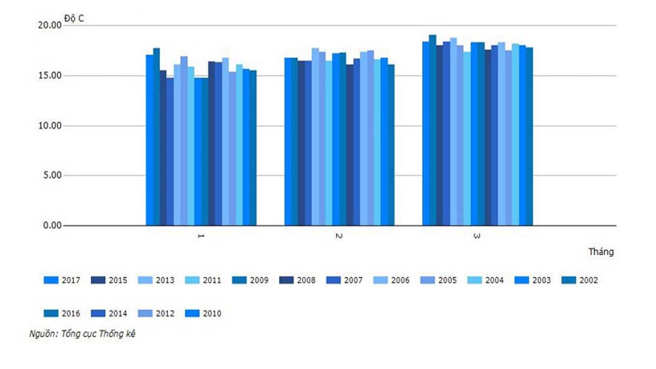 Biên độ nhiệt trung bình 3 tháng mùa xuân thống kê từ năm 2010 - 2017