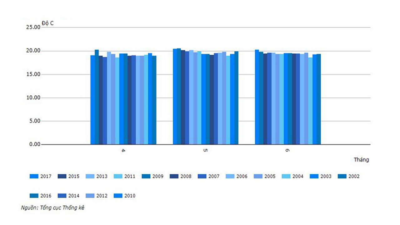 Biên độ nhiệt trung bình 3 tháng mùa hè thống kê từ năm 2010 - 2017