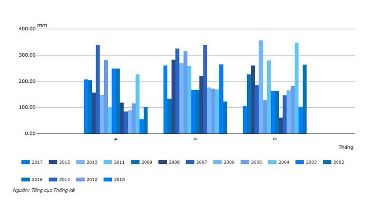 Lượng mưa của 3 tháng mùa hè được thống kê từ 2010 đến 2017