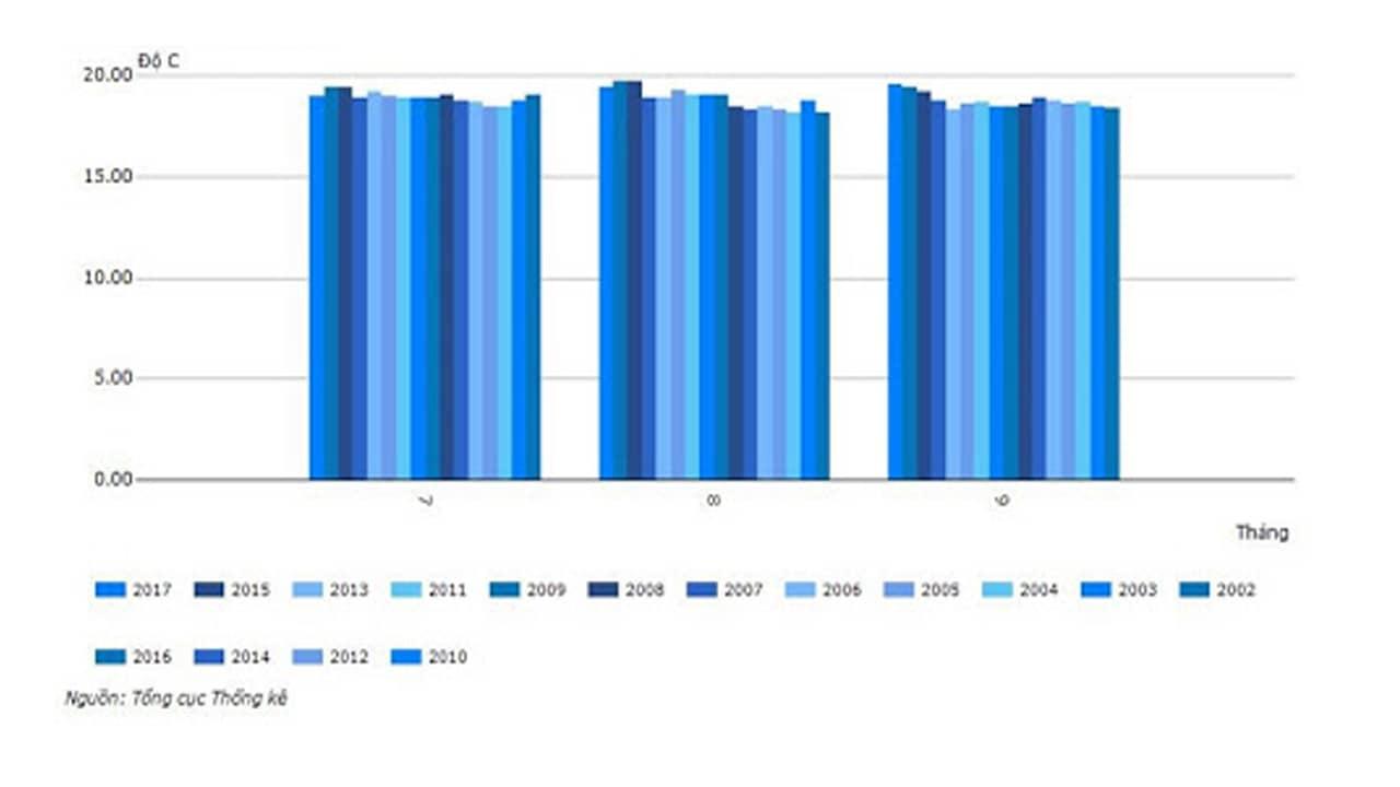 Bảng nhiệt độ 3 tháng mùa thu từ 2010 - 2017