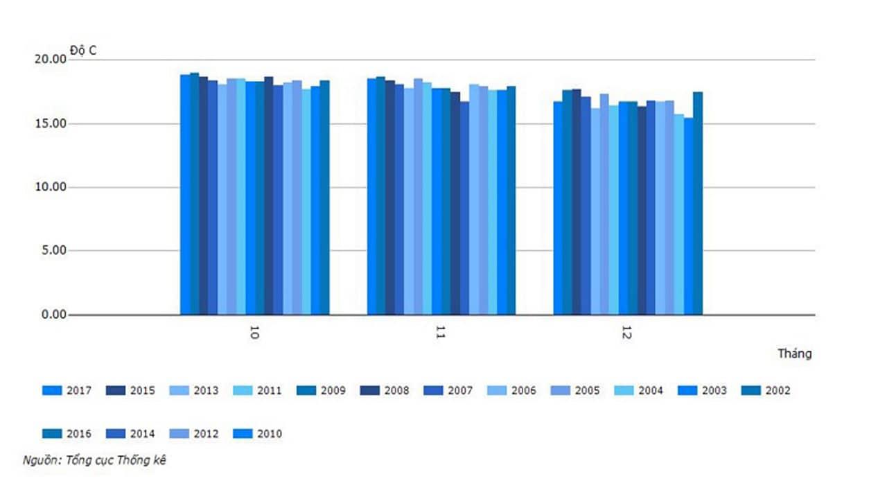 Biên độ nhiệt của 3 tháng mùa đông từ 2010 - 2017