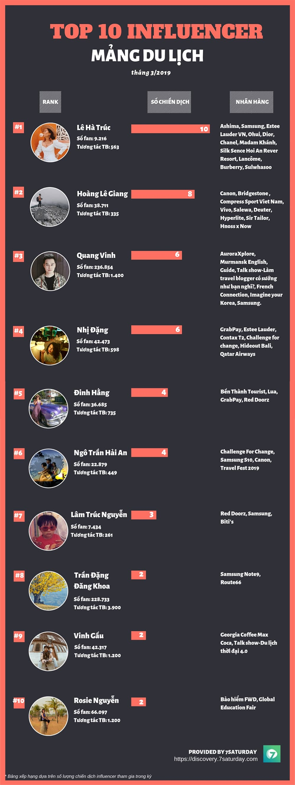 Top 10 Influencer mảng Du lịch